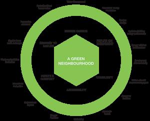 A-Green-Neighbourhood-Chart